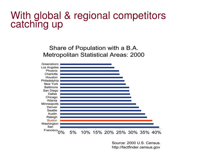 With global & regional competitors catching up