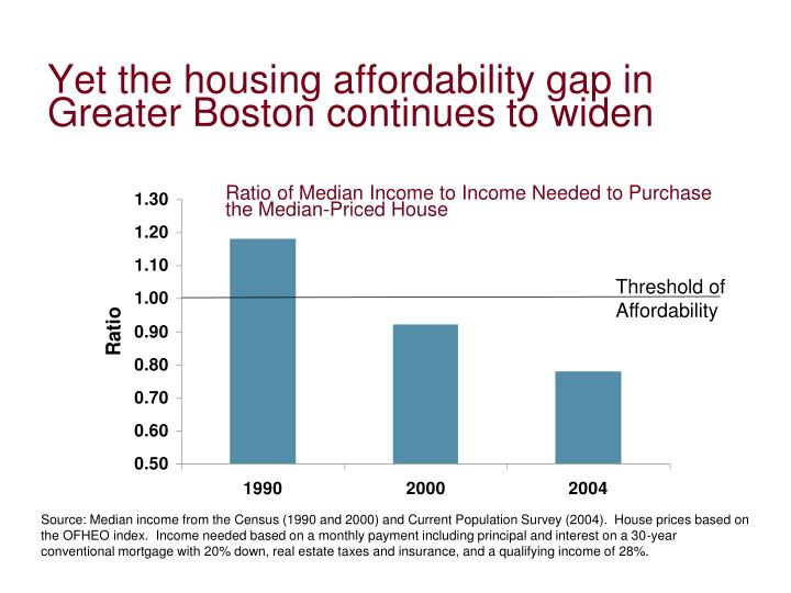 Yet the housing affordability gap in Greater Boston continues to widen