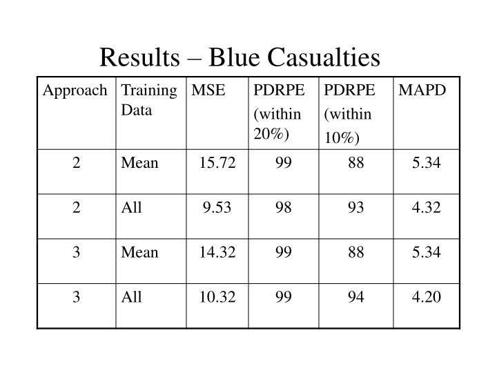 Results – Blue Casualties