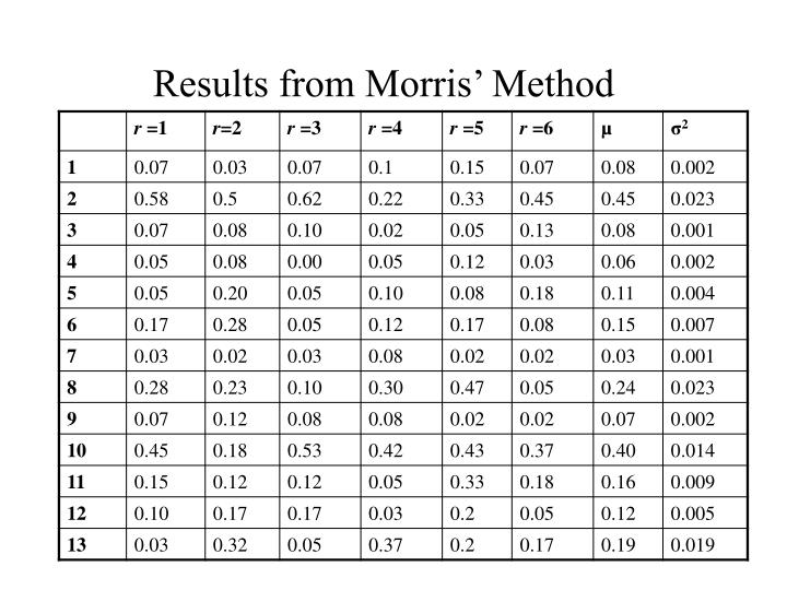 Results from Morris' Method