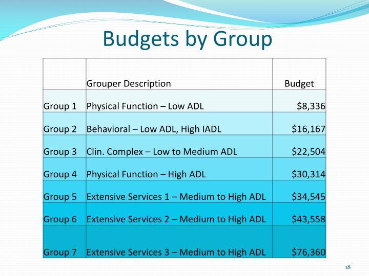 Budgets by Group