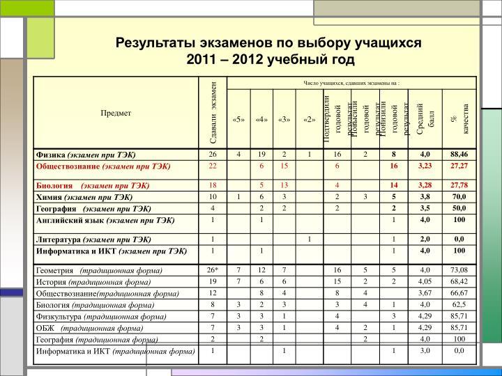Результаты экзаменов по выбору учащихся