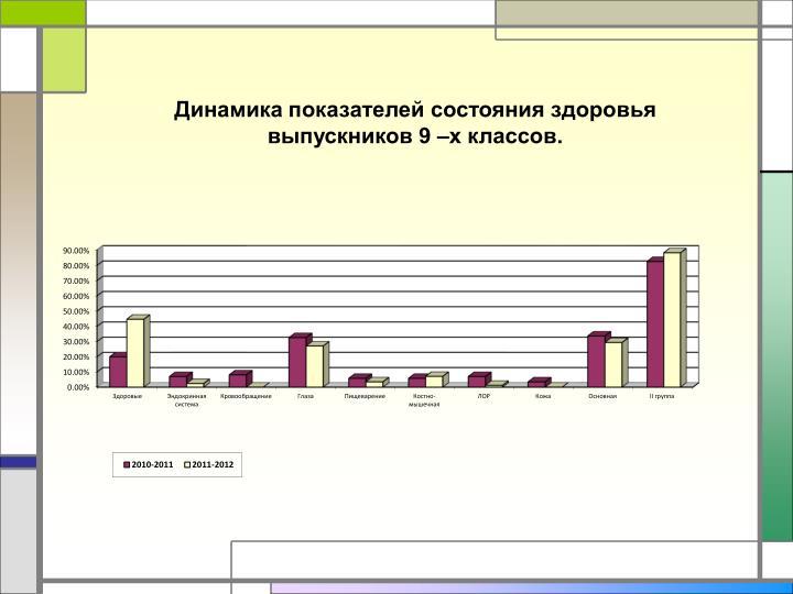 Динамика показателей состояния здоровья выпускников 9 –