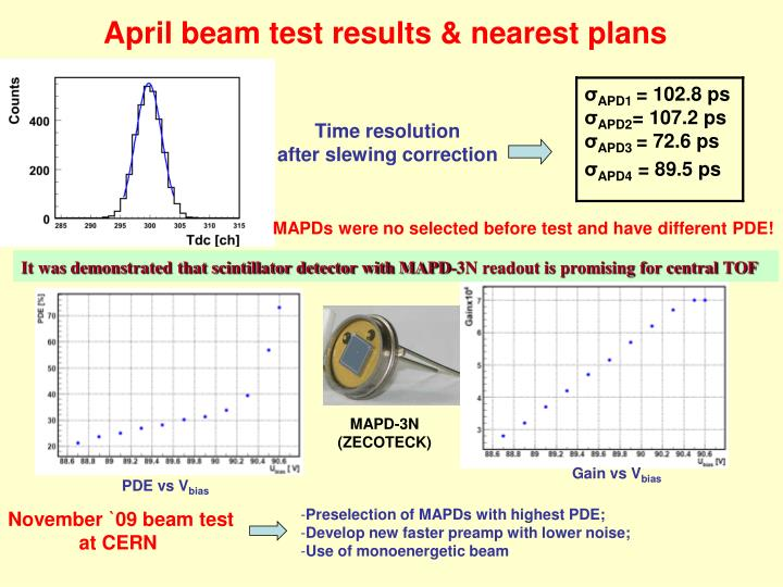 April beam test results & nearest plans
