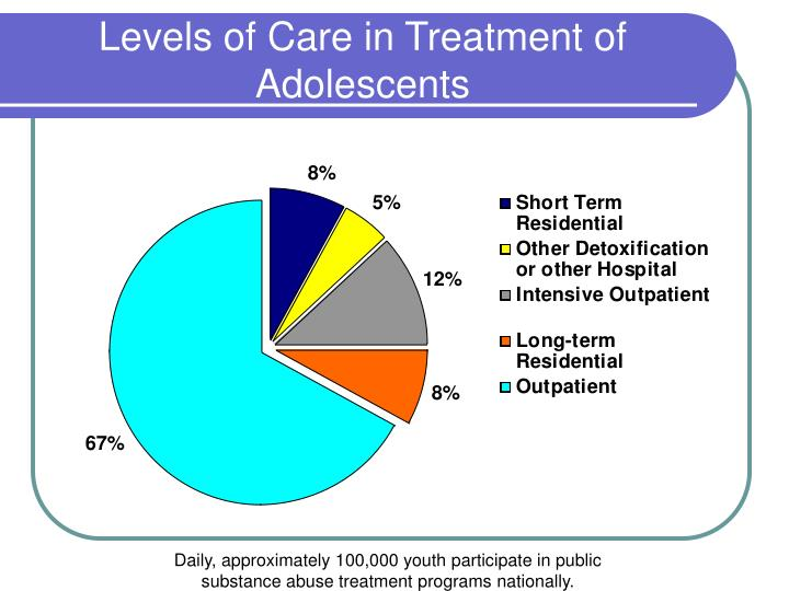 Levels of Care in Treatment of Adolescents