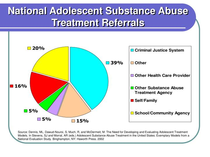 National Adolescent Substance Abuse Treatment Referrals
