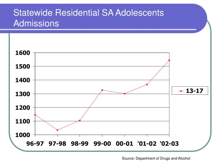 Statewide Residential SA Adolescents Admissions
