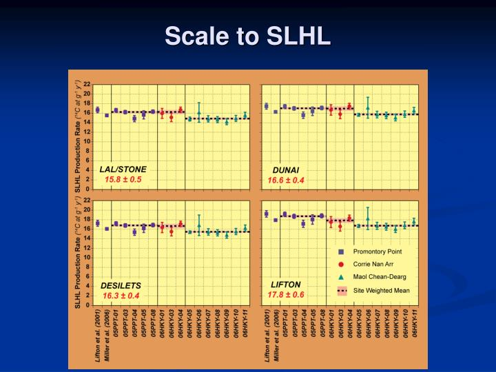 Scale to SLHL