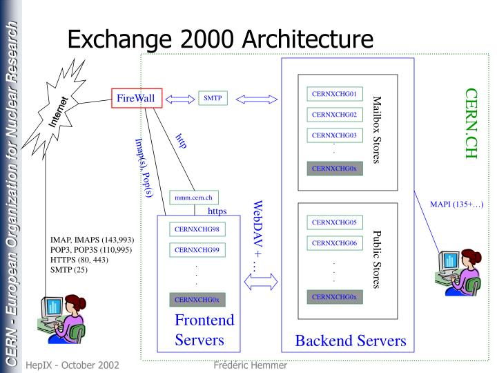 Exchange 2000 Architecture