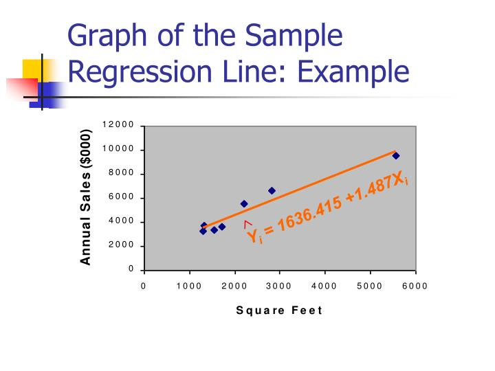 Graph of the Sample