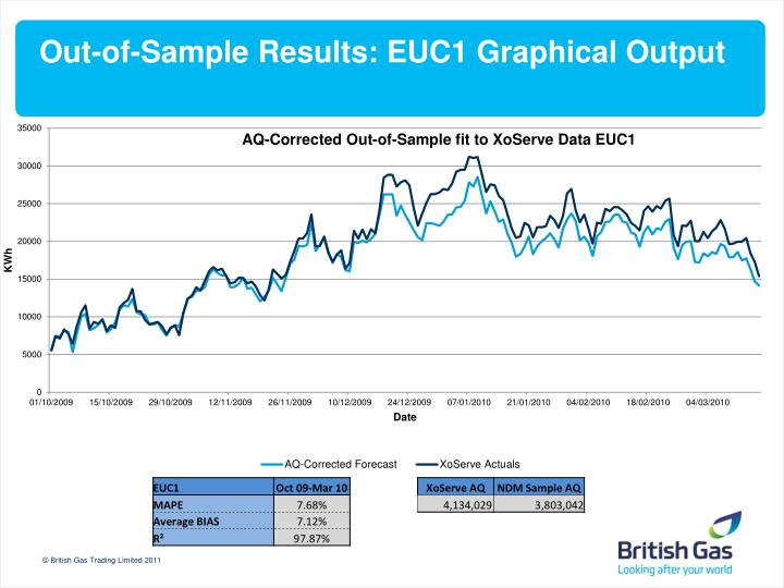 Out-of-Sample Results: EUC1 Graphical Output