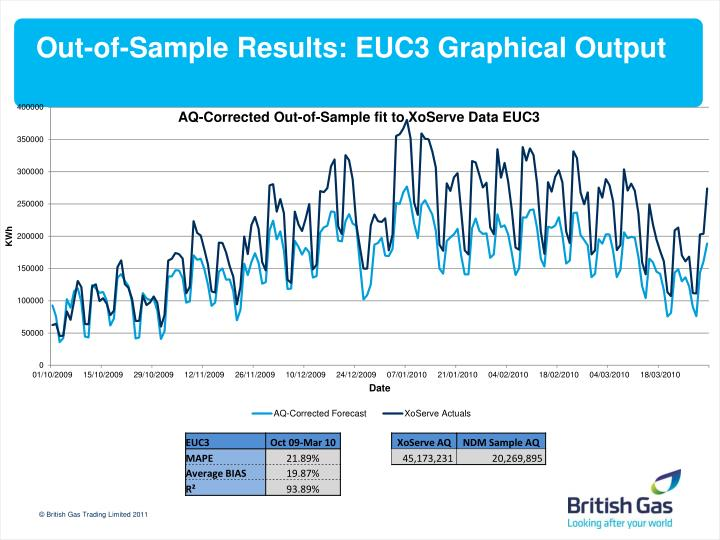 Out-of-Sample Results: EUC3 Graphical Output