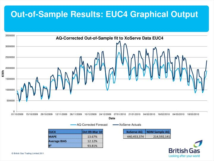 Out-of-Sample Results: EUC4 Graphical Output