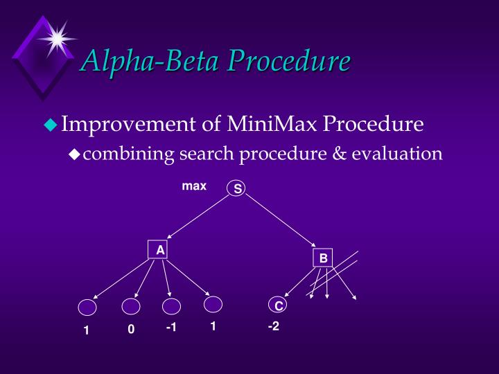 Alpha-Beta Procedure
