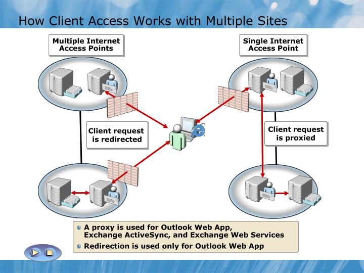 How Client Access Works with Multiple Sites