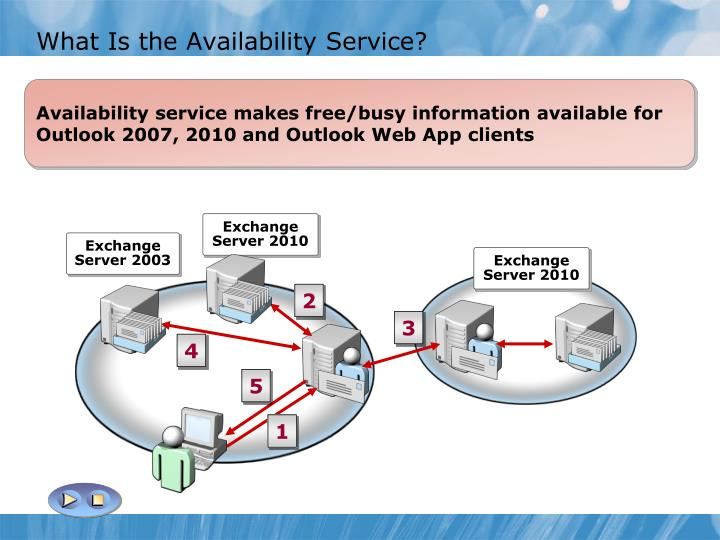 What Is the Availability Service?
