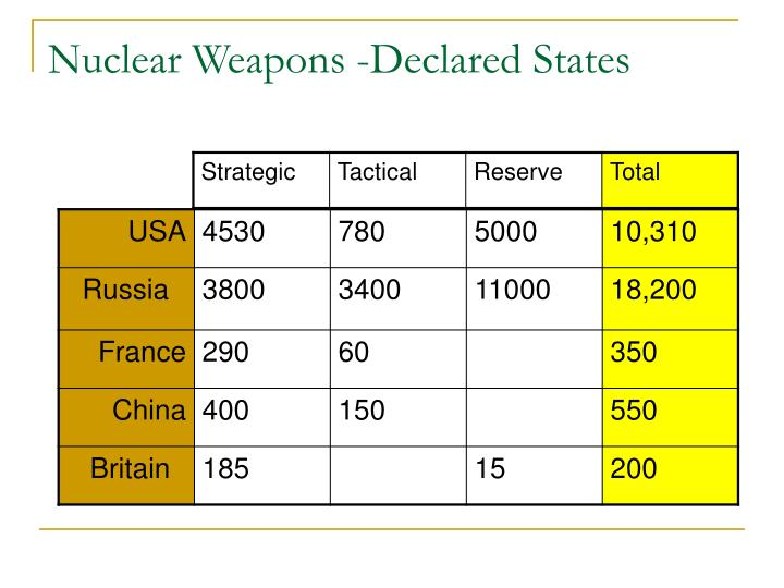 Nuclear Weapons -Declared States