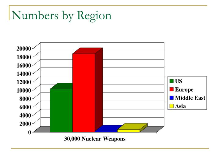 Numbers by Region