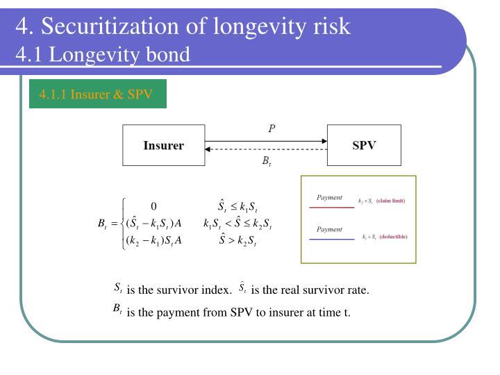 4. Securitization of longevity risk