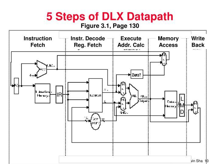 5 Steps of DLX Datapath