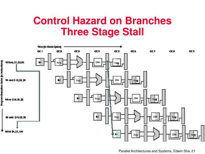 Control Hazard on Branches