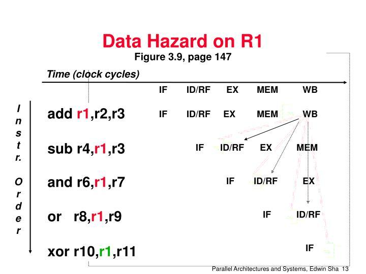 Data Hazard on R1