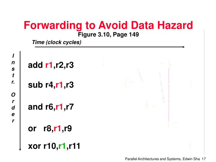 Forwarding to Avoid Data Hazard