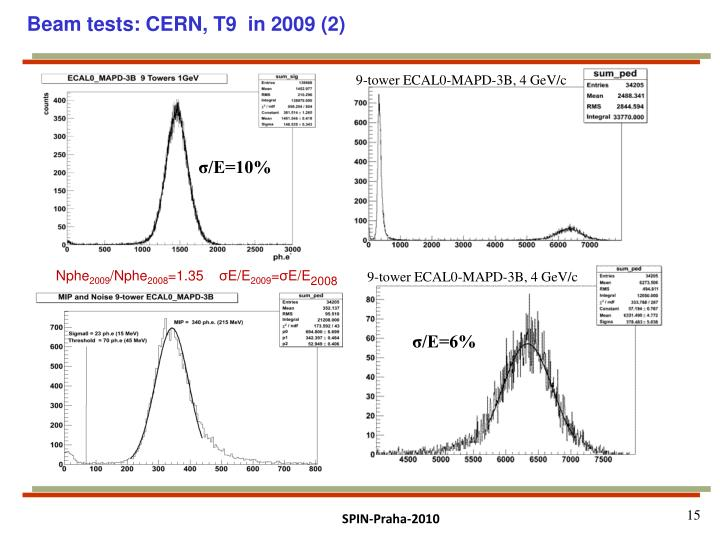 Beam tests: CERN, T9  in 2009 (2)