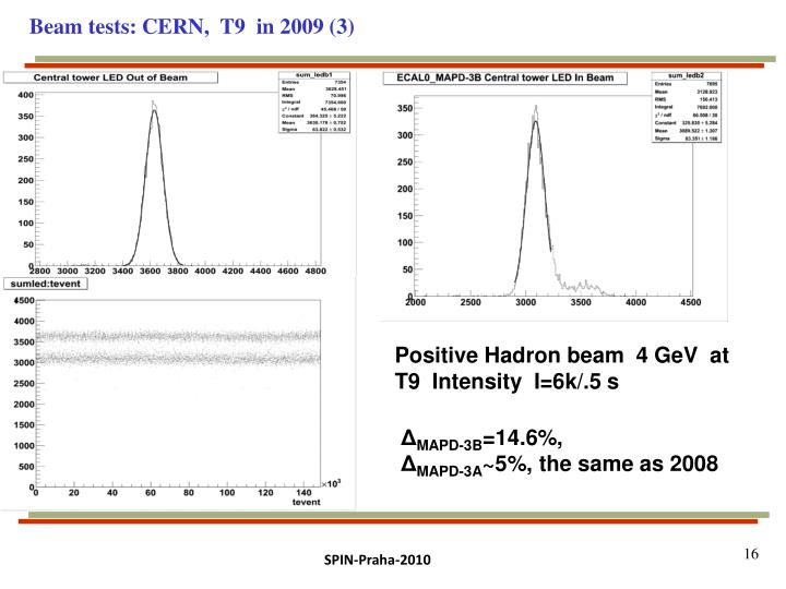 Beam tests: CERN,  T9  in 2009 (3)