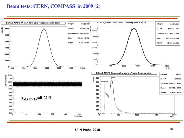Beam tests: CERN, COMPASS  in 2009 (2)