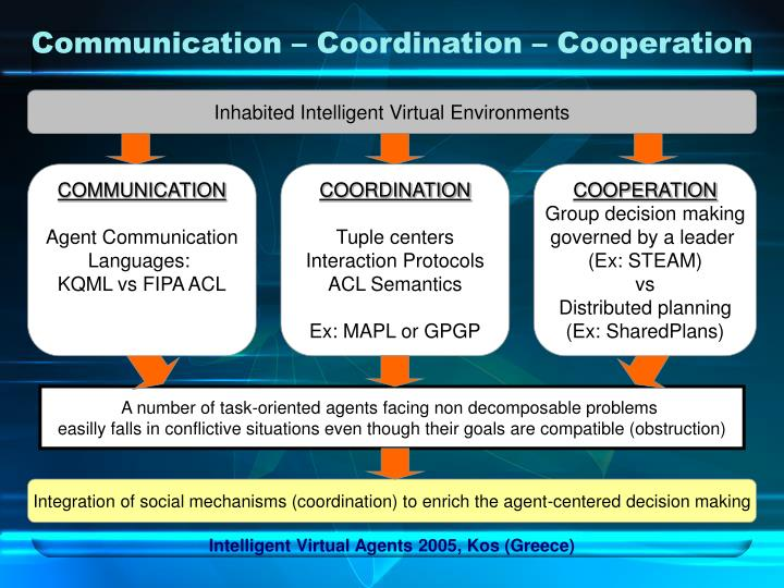 Communication – Coordination – Cooperation