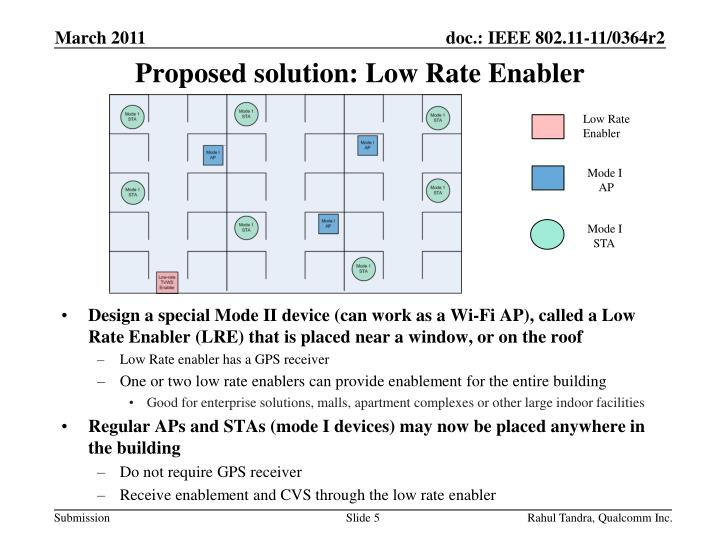 Proposed solution: Low Rate Enabler
