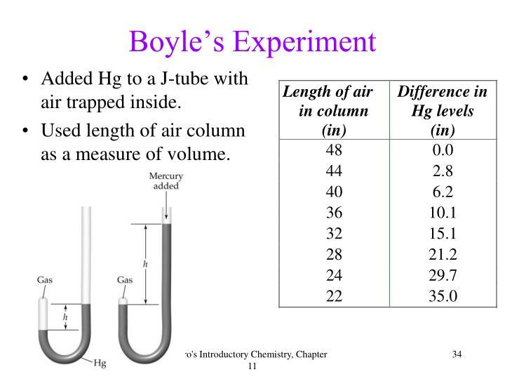 Boyle's Experiment