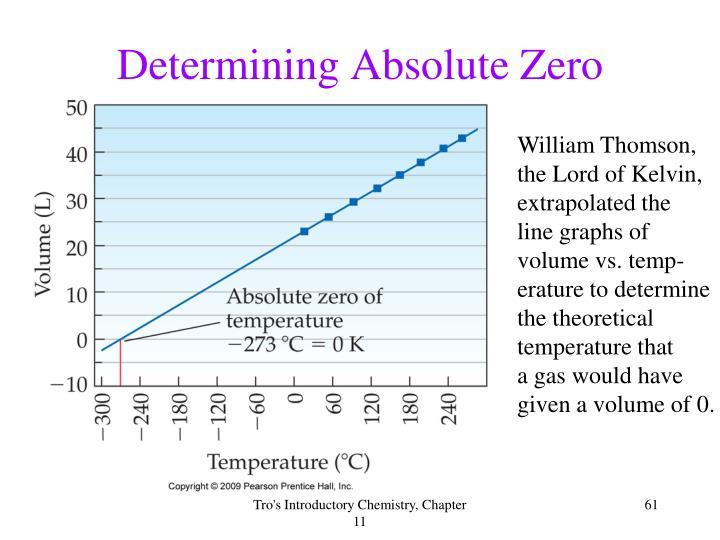 Determining Absolute Zero