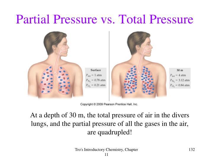 Partial Pressure vs. Total Pressure