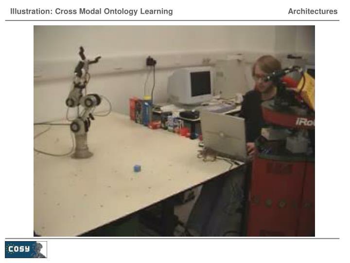 Illustration: Cross Modal Ontology Learning               Architectures