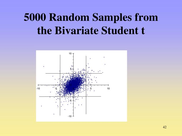 5000 Random Samples from the Bivariate Student t