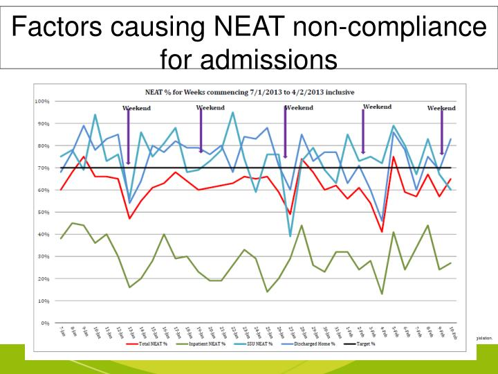 Factors causing NEAT non-compliance      for admissions