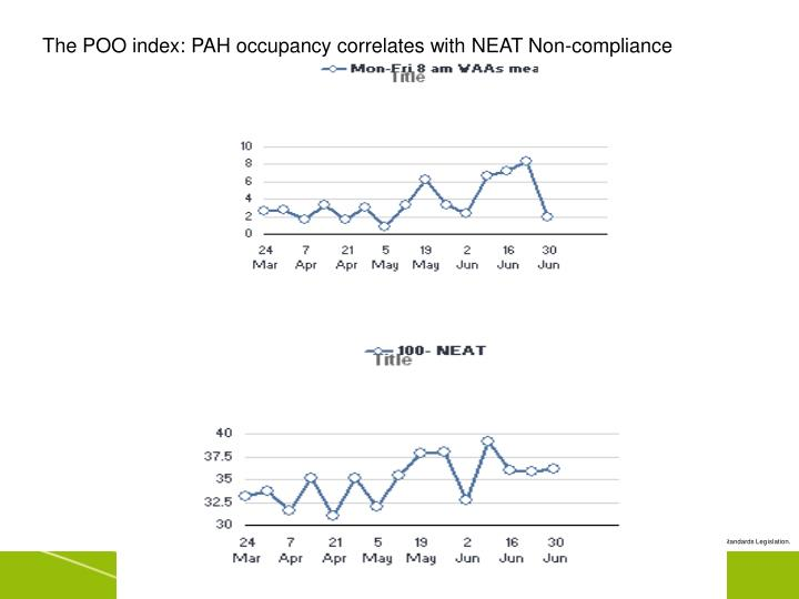 The POO index: PAH occupancy correlates with NEAT Non-compliance