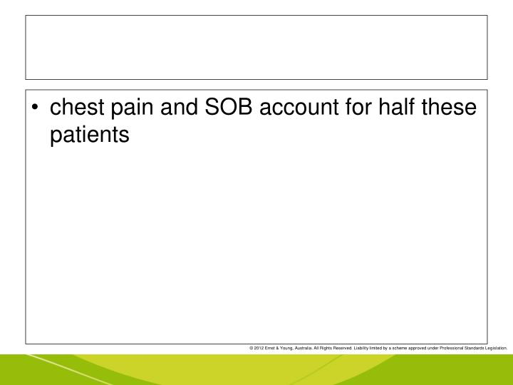 chest pain and SOB account for half these patients