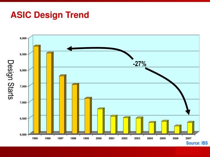 ASIC Design Trend