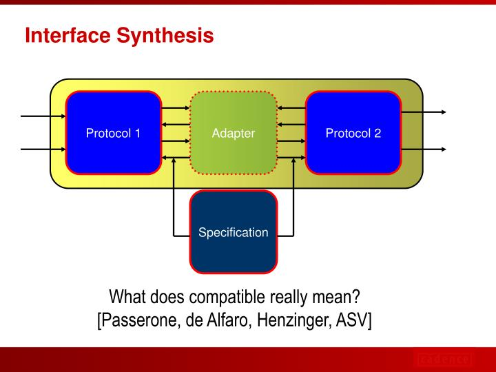 Interface Synthesis