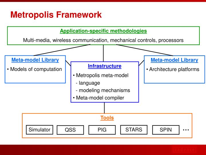 Application-specific methodologies
