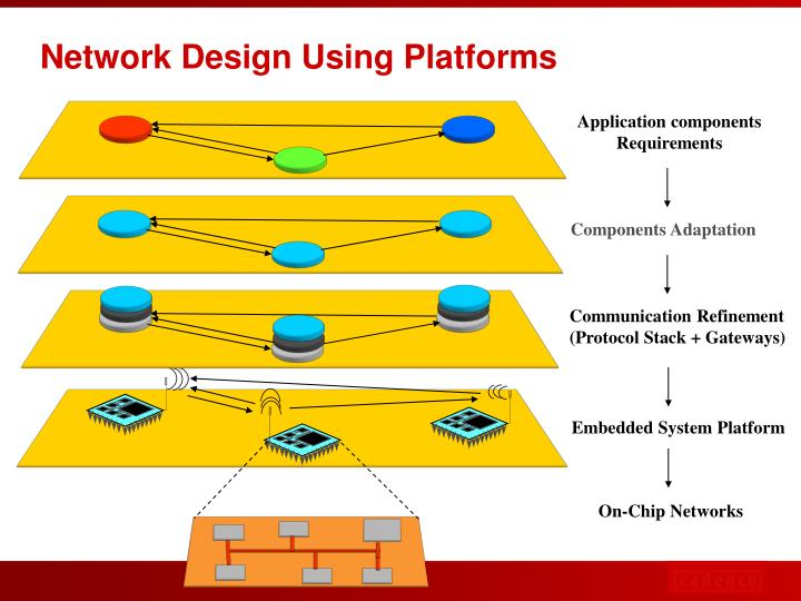 Embedded System Platform