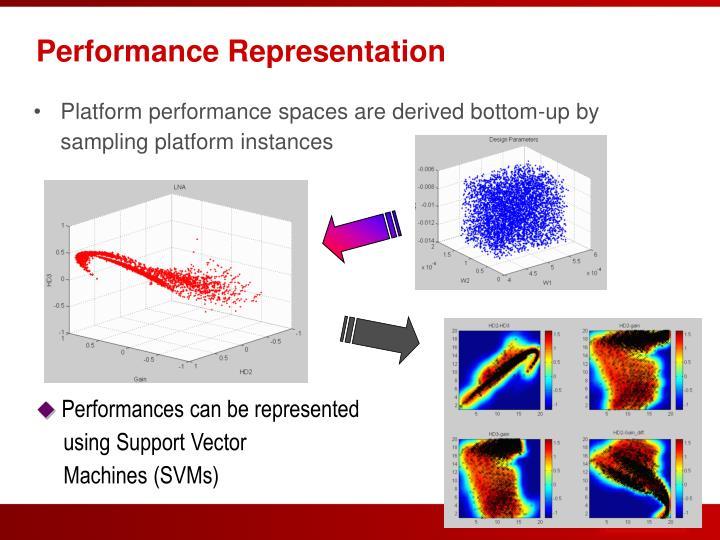 Performance Representation