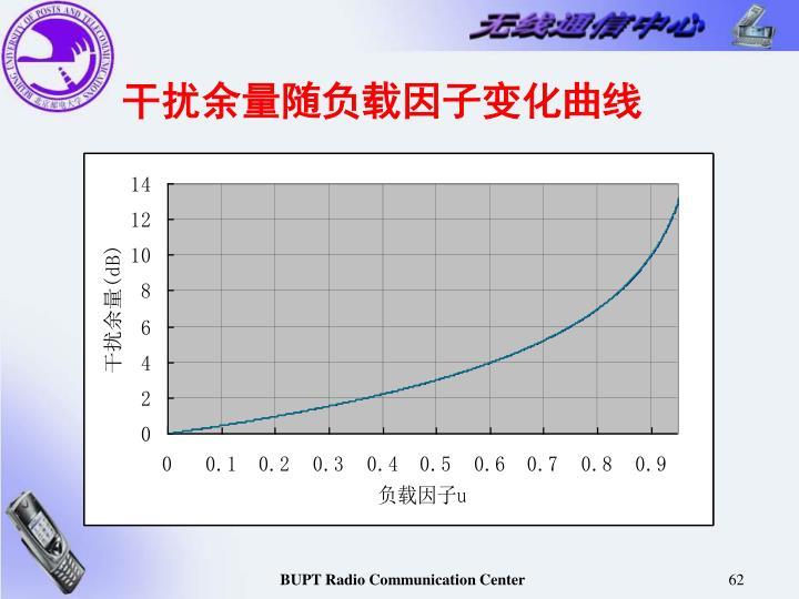 干扰余量随负载因子变化曲线