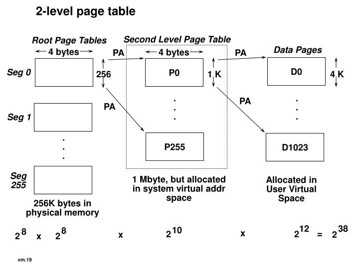 2-level page table