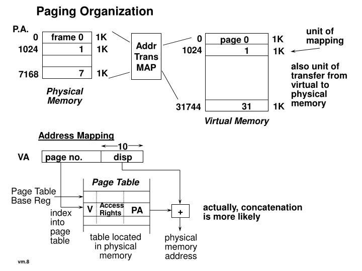 Paging Organization