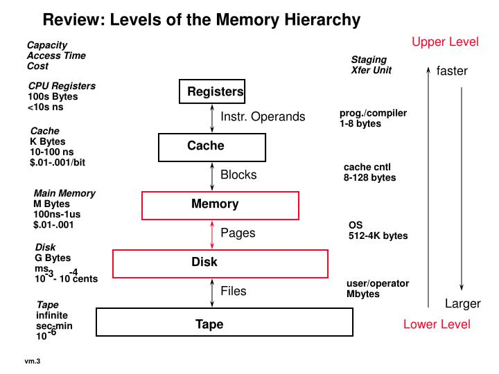 Review: Levels of the Memory Hierarchy