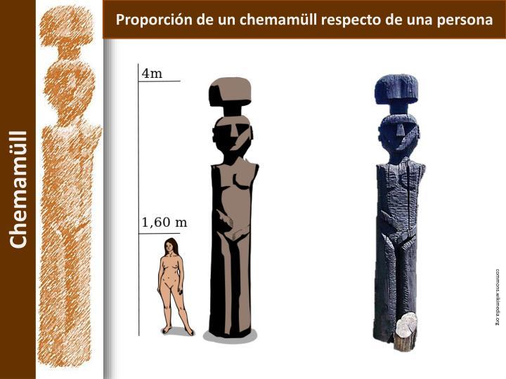Proporción de un chemamüll respecto de una persona